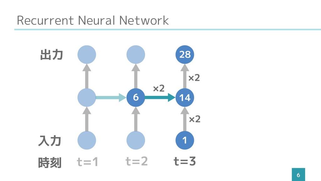 Recurrent Neural Network 6 t=1 t=2 t=3 入力 出力 時刻...