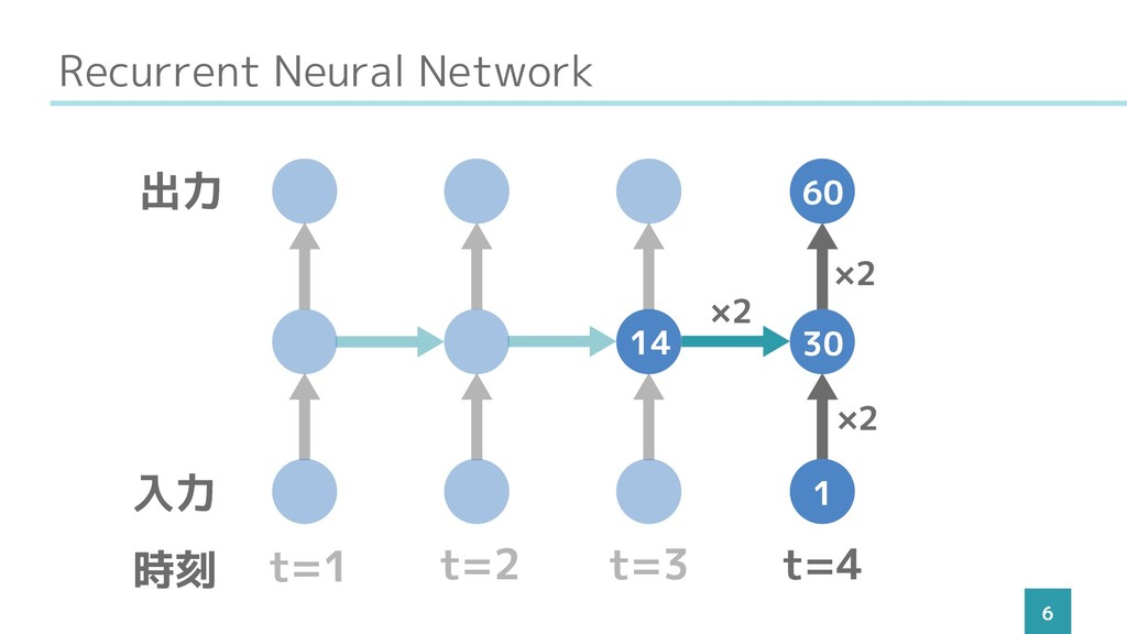 Recurrent Neural Network 6 t=1 t=2 t=3 t=4 入力 出...