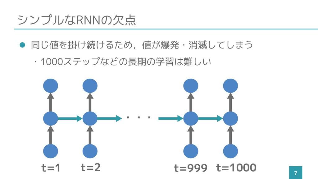シンプルなRNNの欠点 7 ⚫ 同じ値を掛け続けるため,値が爆発・消滅してしまう ・1000ス...