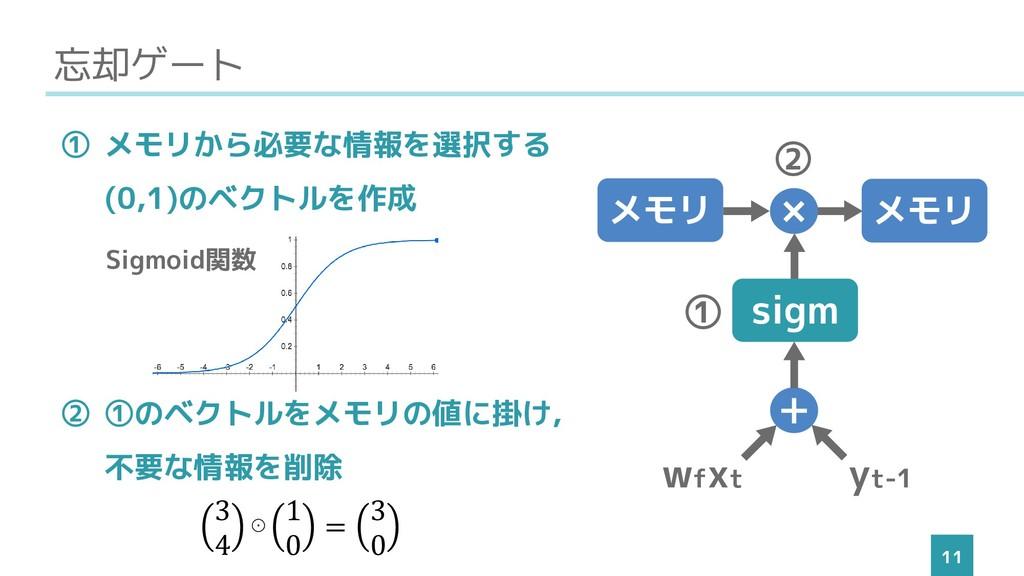 忘却ゲート 11 ① メモリから必要な情報を選択する (0,1)のベクトルを作成 ② ➀のベク...