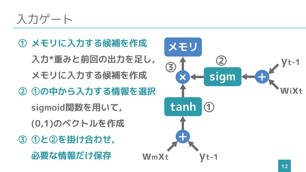 入力ゲート 12 ① メモリに入力する候補を作成 入力*重みと前回の出力を足し, メモリに入力...