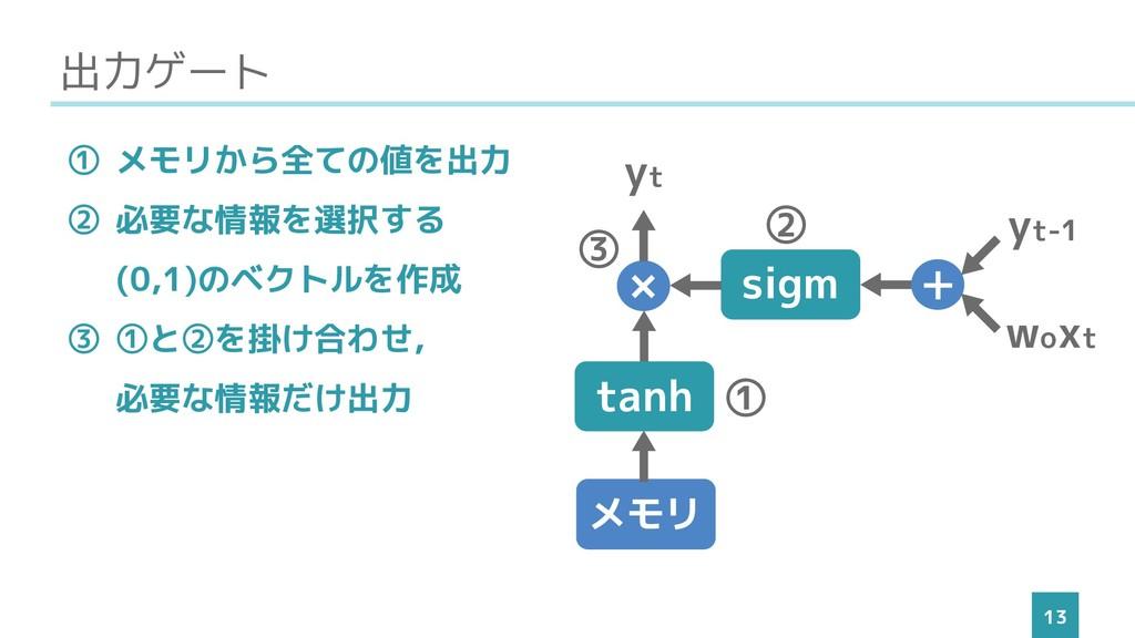 出力ゲート 13 ① メモリから全ての値を出力 ② 必要な情報を選択する (0,1)のベクトル...