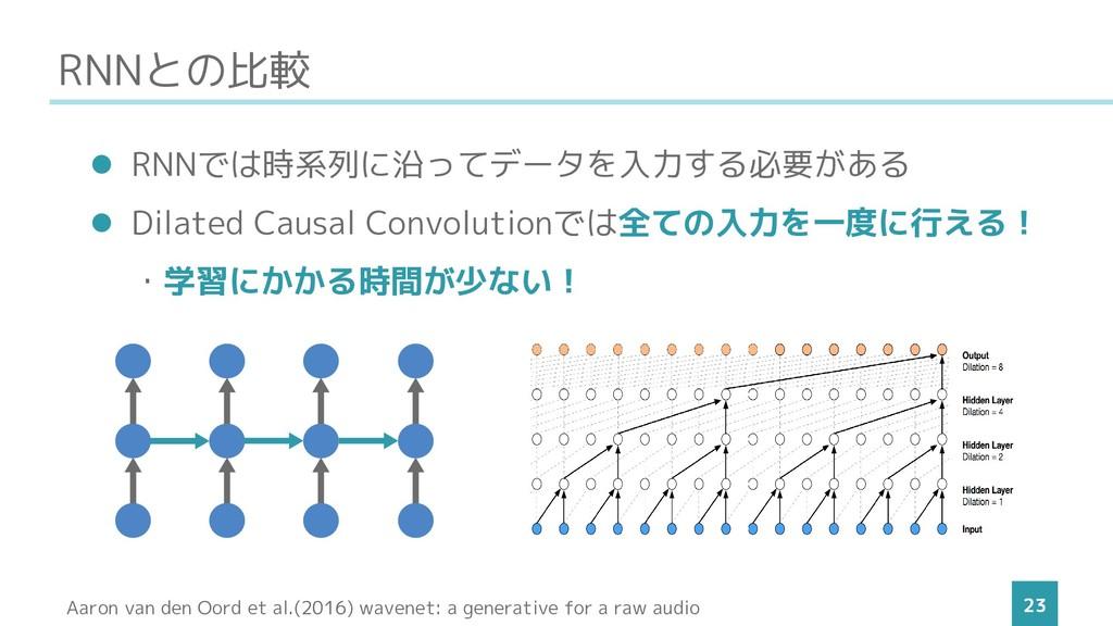 RNNとの比較 23 ⚫ RNNでは時系列に沿ってデータを入力する必要がある ⚫ Dilate...