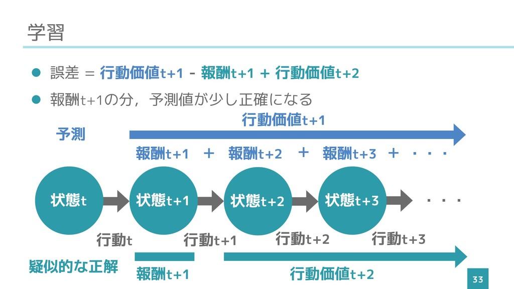 学習 33 ⚫ 誤差 = 行動価値t+1 -(報酬t+1 + 行動価値t+2) ⚫ 報酬t+1...