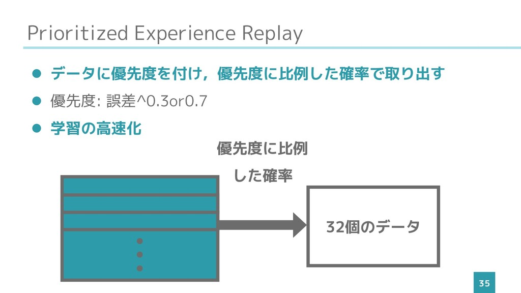 Prioritized Experience Replay 35 ⚫ データに優先度を付け,優...