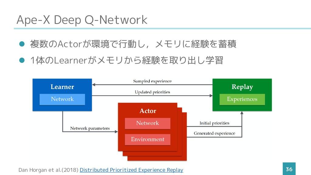 Ape-X Deep Q-Network 36 ⚫ 複数のActorが環境で行動し,メモリに経...