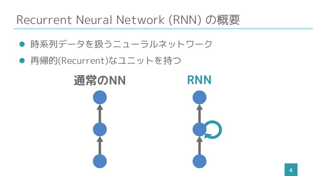 Recurrent Neural Network (RNN) の概要 4 ⚫ 時系列データを扱...