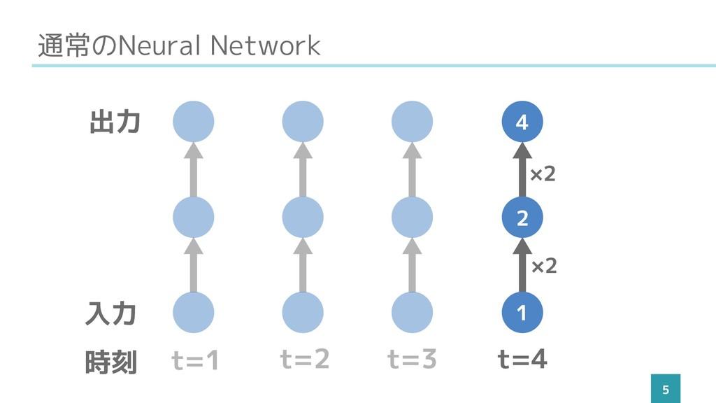 通常のNeural Network 5 t=1 t=2 t=3 t=4 入力 出力 時刻 1 ...