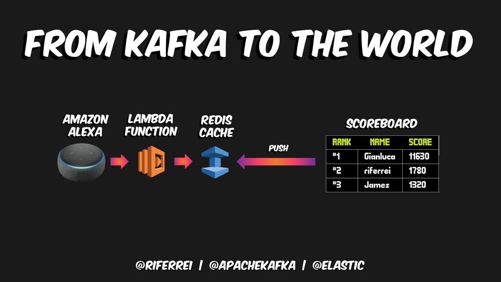 From kafka to the world @riferrei   @apachekafk...