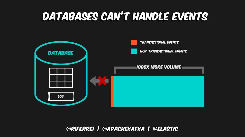 @riferrei   @apachekafka   @elastic Databases C...