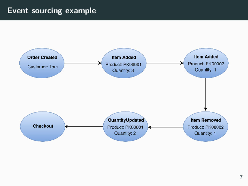 Event sourcing example 7