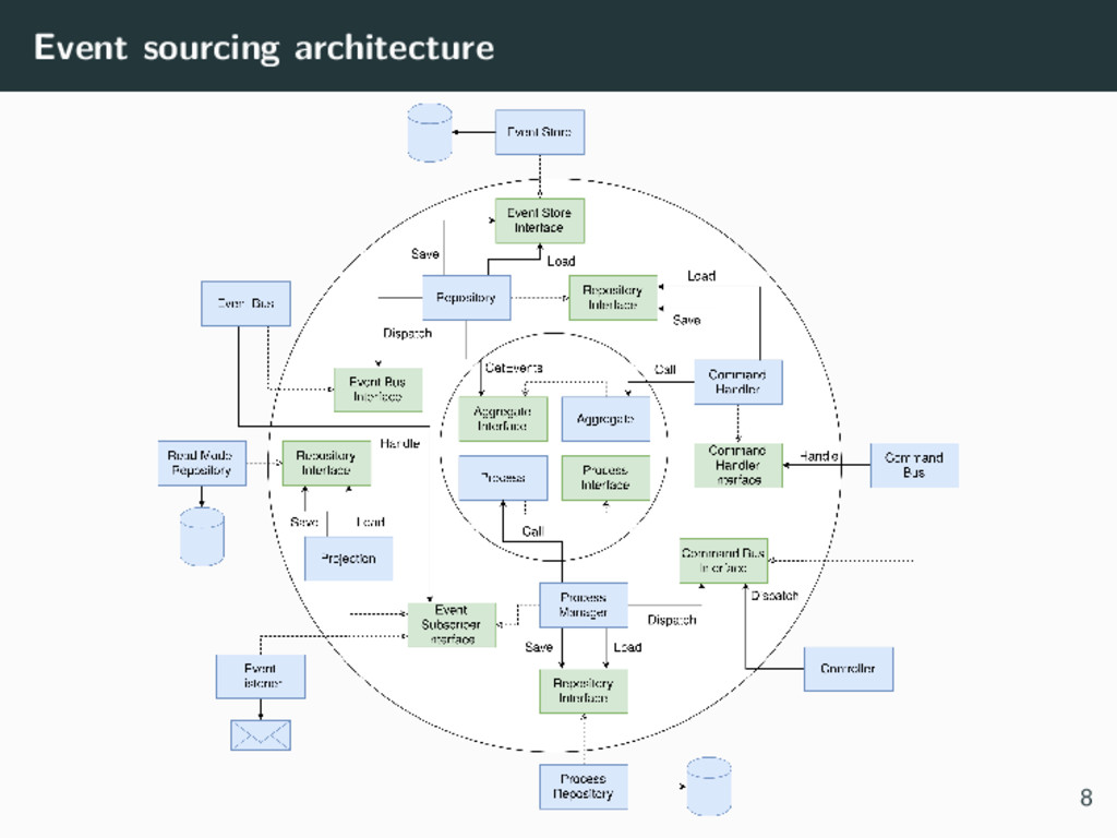 Event sourcing architecture 8