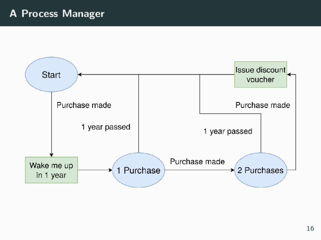 A Process Manager 16
