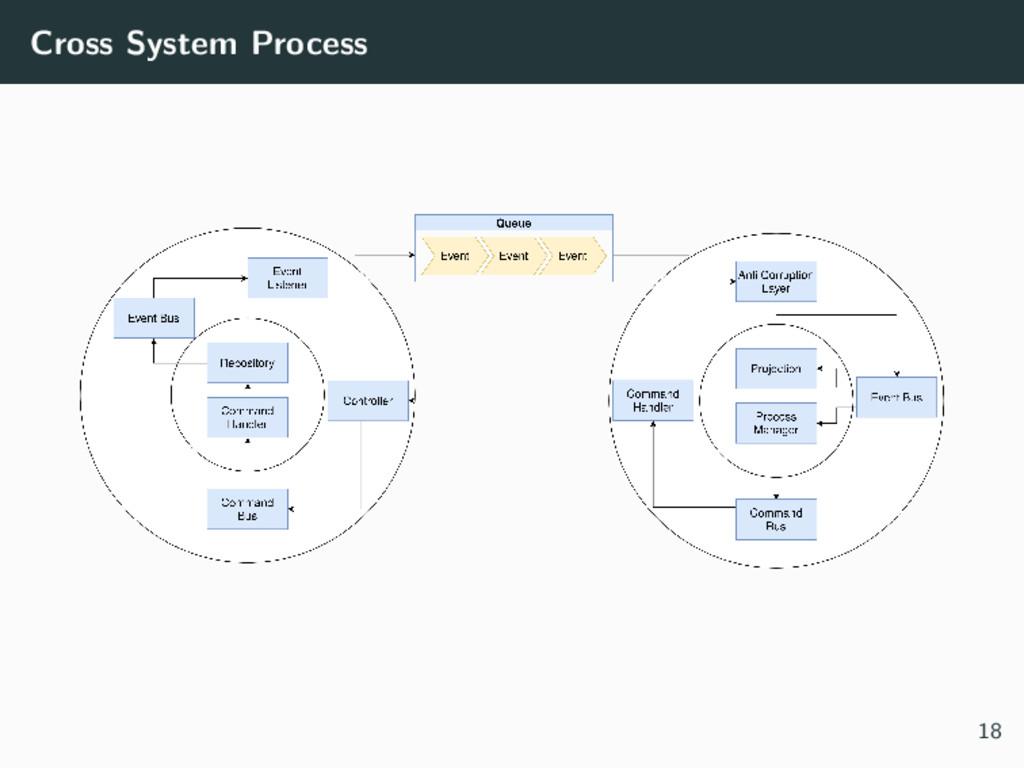 Cross System Process 18