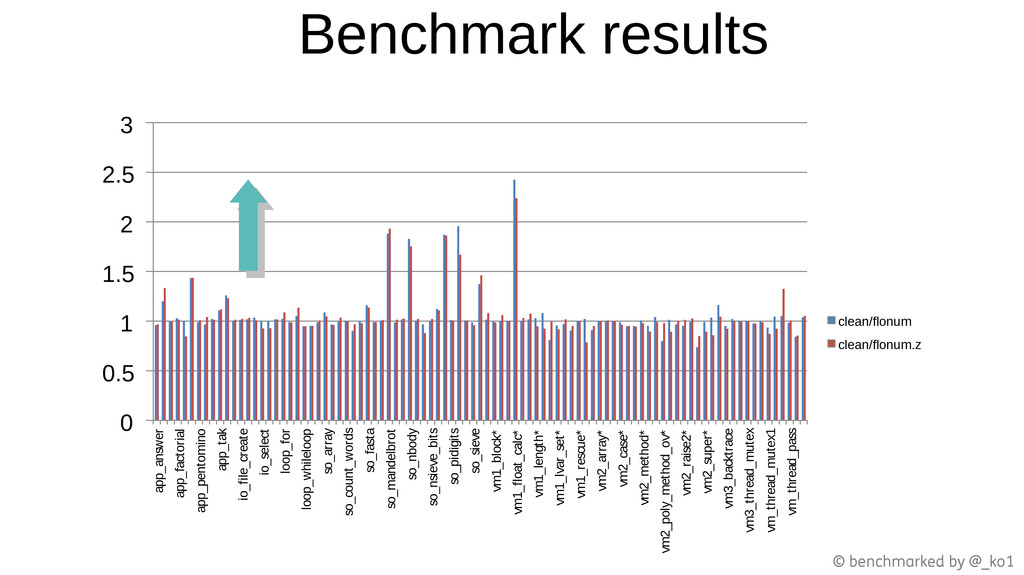Benchmark results 0 0.5 1 1.5 2 2.5 3 app_answe...