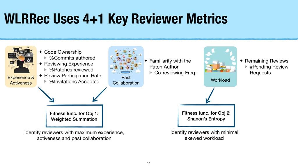 WLRRec Uses 4+1 Key Reviewer Metrics Experience...