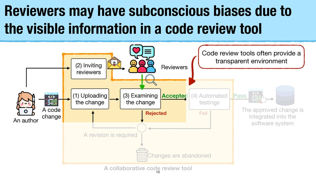 Reviewers may have subconscious biases due to t...