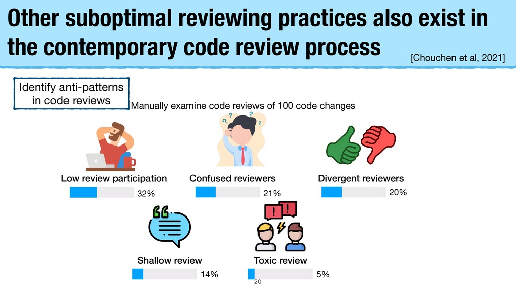 Other suboptimal reviewing practices also exist...