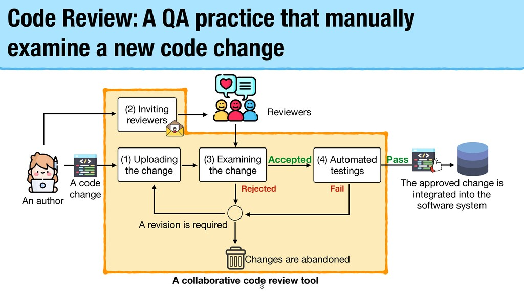 Code Review: A QA practice that manually examin...