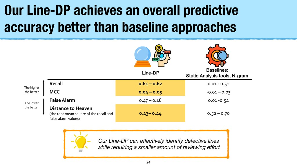 Our approach achieves an overall predictive acc...