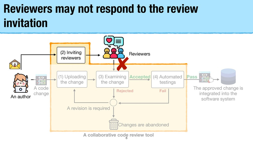Reviewers may not respond to the review invitat...