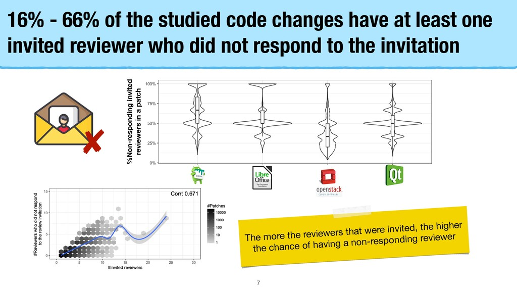 16% - 66% of the studied code changes have at l...