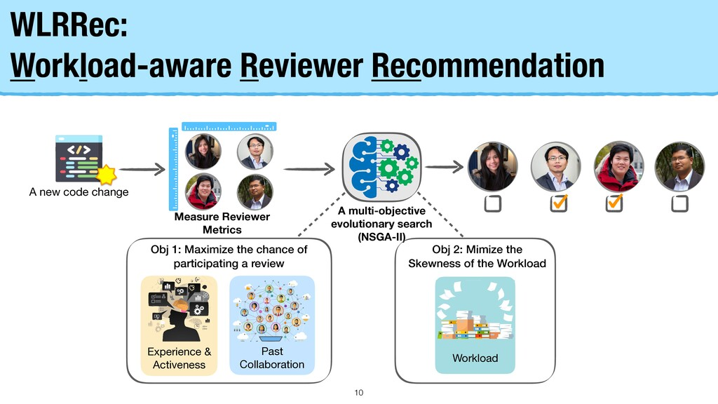 WLRRec: Workload-aware Reviewer Recommendation ...