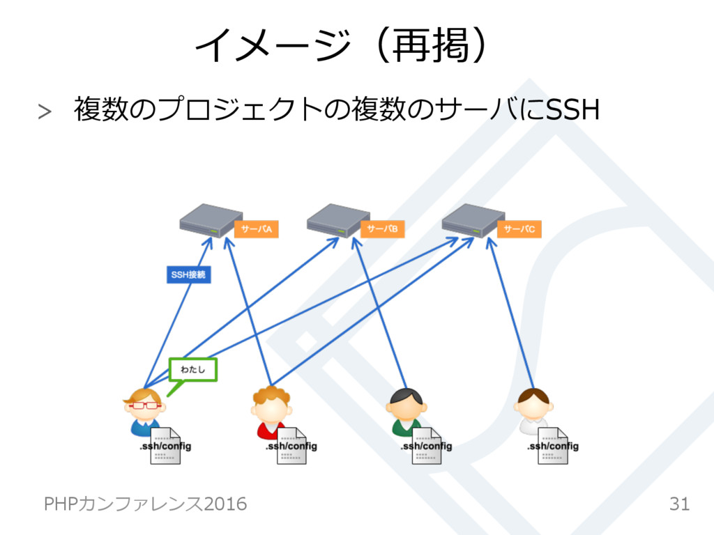 イメージ(再掲)  複数のプロジェクトの複数のサーバにSSH 31 PHPカンファレンス2...