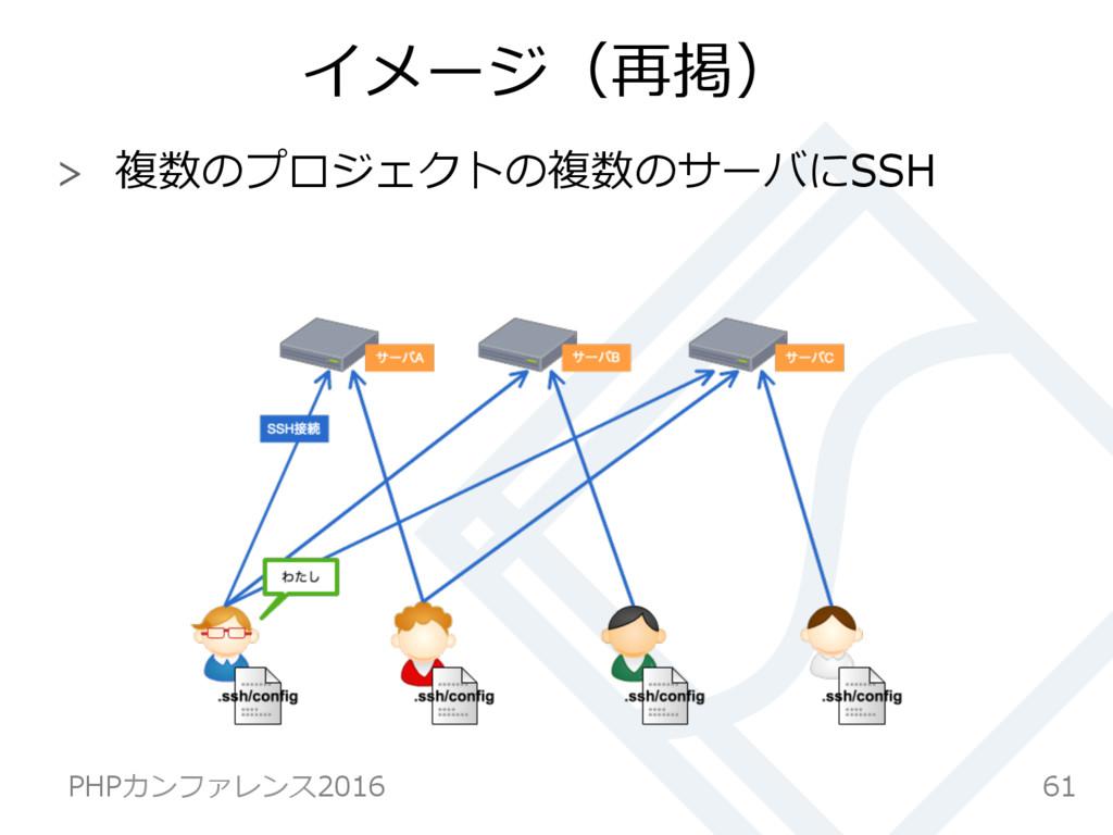 イメージ(再掲)  複数のプロジェクトの複数のサーバにSSH 61 PHPカンファレンス2...