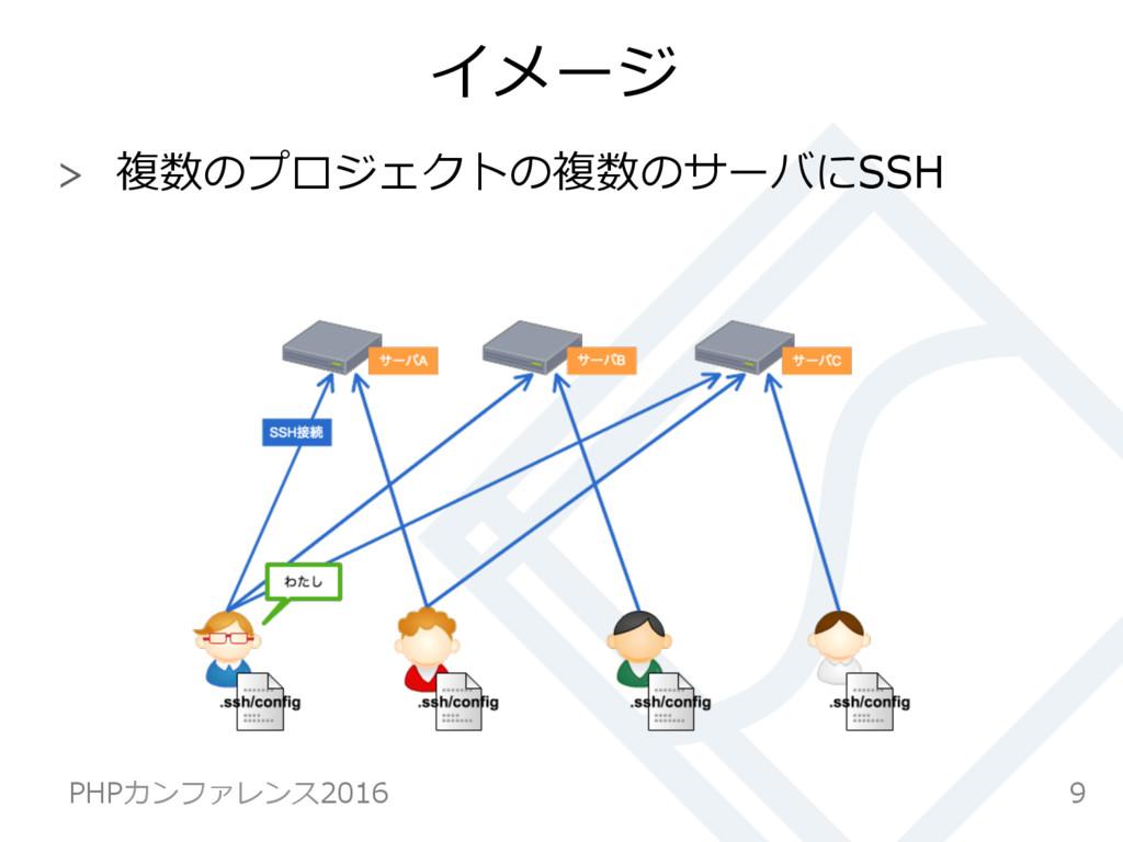 イメージ  複数のプロジェクトの複数のサーバにSSH 9 PHPカンファレンス2016