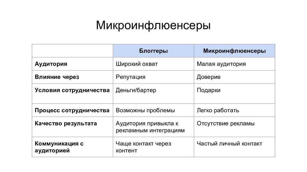 Микроинфлюенсеры Блоггеры Микроинфлюенсеры Ауди...