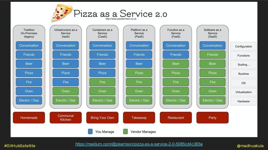https://medium.com/@pkerrison/pizza-as-a-servic...