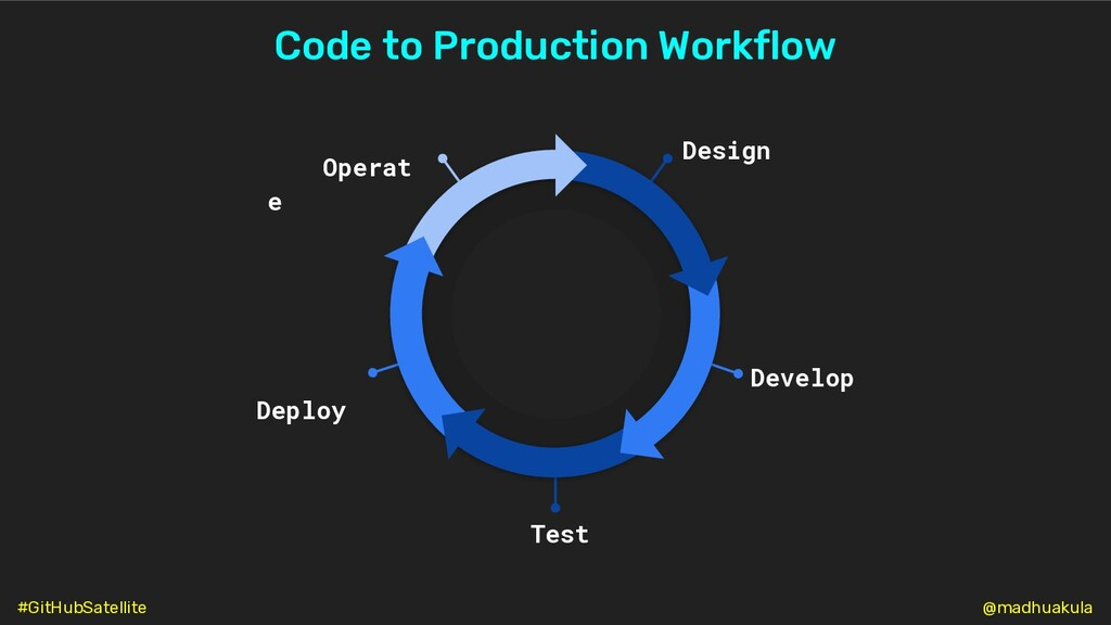 Operat e Develop Design Deploy Test Code to Pro...