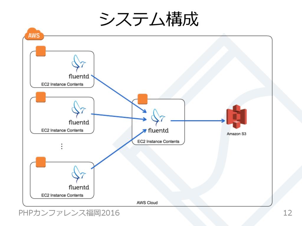 システム構成 12 PHPカンファレンス福岡2016
