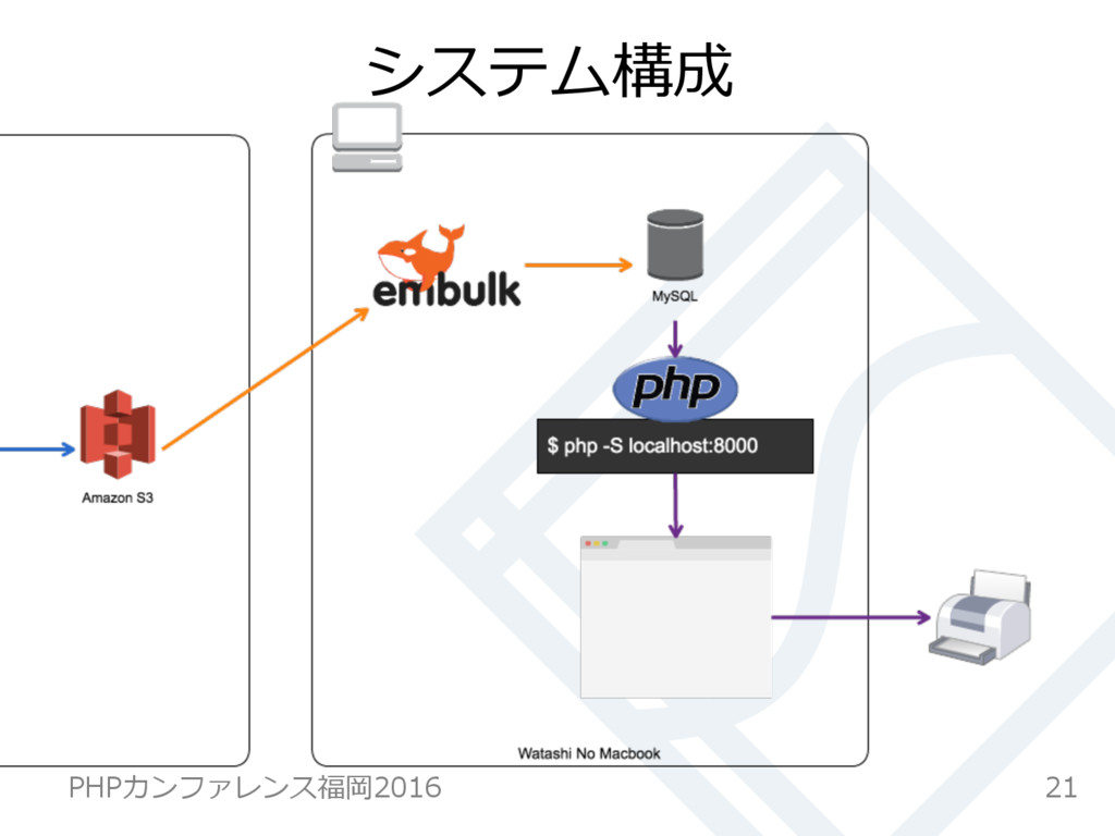 システム構成 21 PHPカンファレンス福岡2016