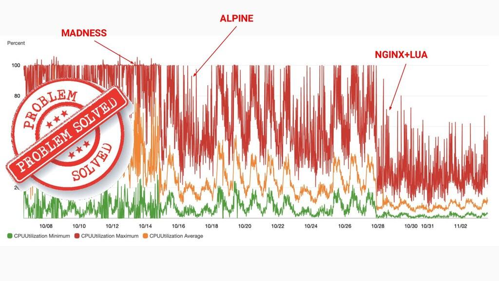 MADNESS ALPINE NGINX+LUA
