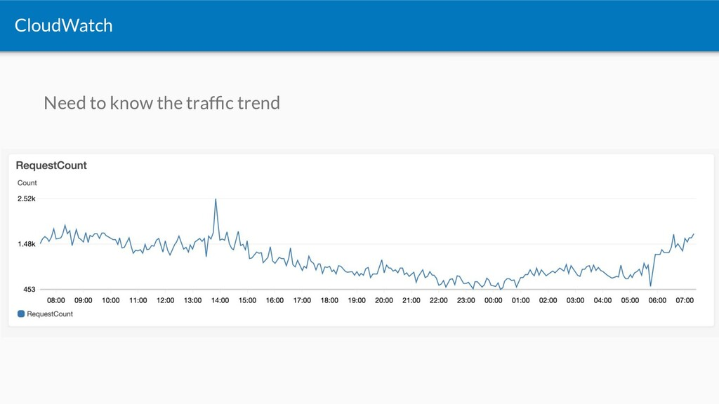 Need to know the traffic trend CloudWatch