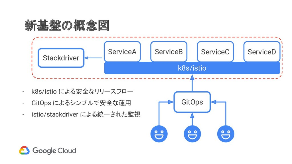 k8s/istio ServiceA 新基盤の概念図 Stackdriver ServiceB...