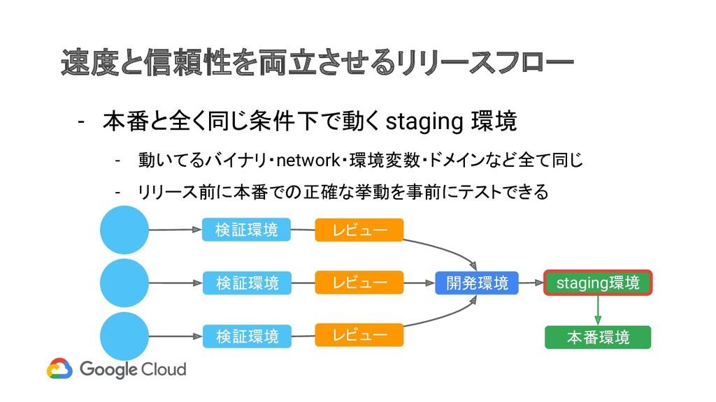速度と信頼性を両立させるリリースフロー - 本番と全く同じ条件下で動く staging 環境 ...