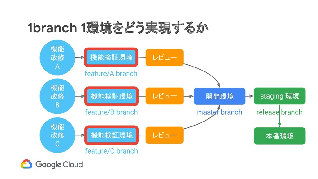 1branch 1環境をどう実現するか 開発環境 機能検証環境 機能 改修 A 機能 改修 B...