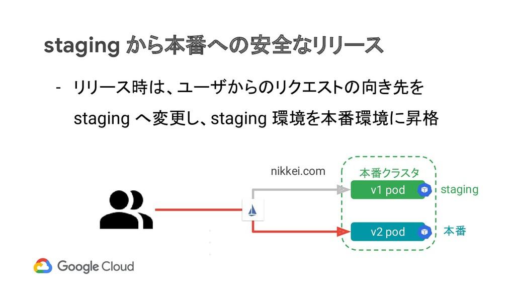 staging から本番への安全なリリース - リリース時は、ユーザからのリクエストの向き先を...