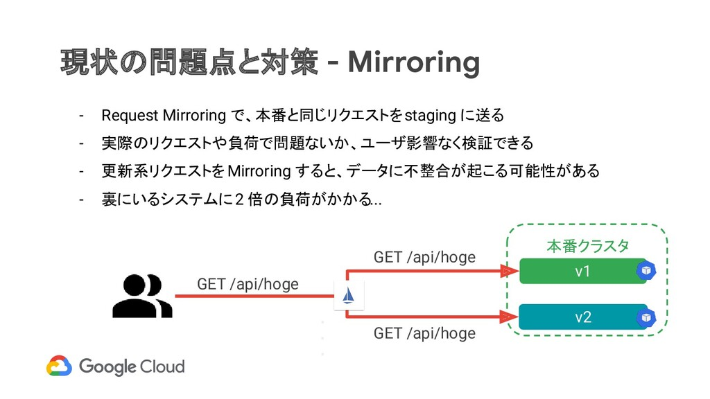 本番クラスタ 現状の問題点と対策 - Mirroring v1 ・ ・ ・ - Request...
