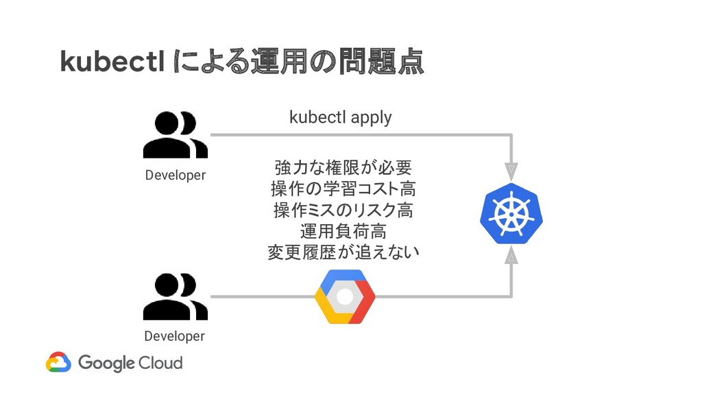kubectl による運用の問題点 kubectl apply Developer Devel...