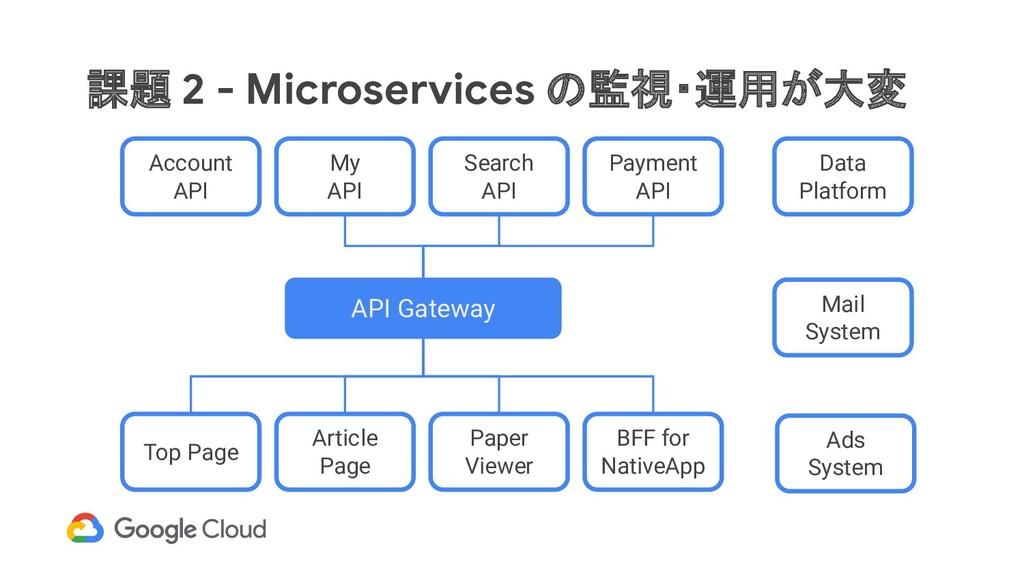課題 2 - Microservices の監視・運用が大変 API Gateway Top ...