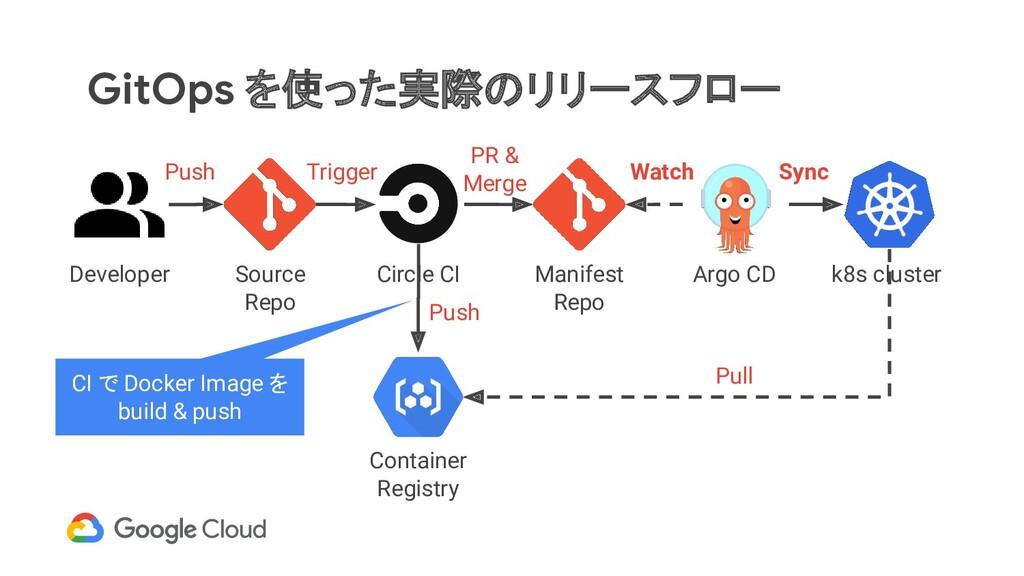 GitOps を使った実際のリリースフロー Developer Source Repo Man...