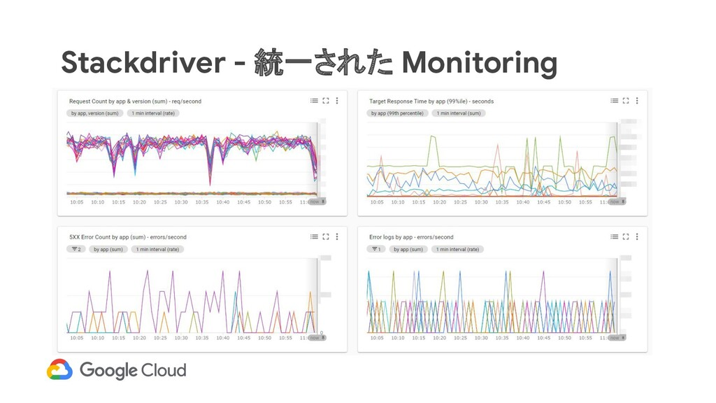 Stackdriver - 統一された Monitoring