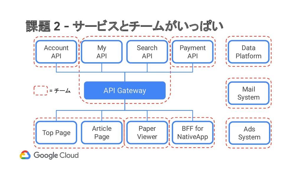 課題 2 - サービスとチームがいっぱい API Gateway Top Page Artic...