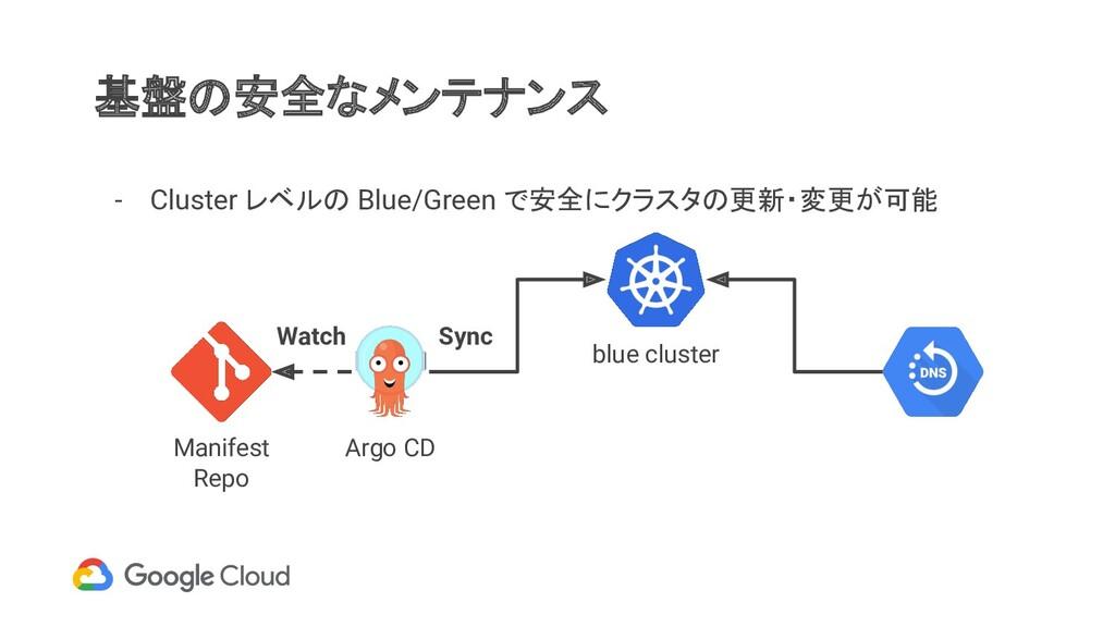 基盤の安全なメンテナンス - Cluster レベルの Blue/Green で安全にクラスタ...
