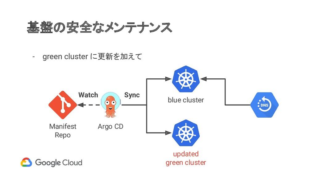 基盤の安全なメンテナンス - green cluster に更新を加えて Manifest R...