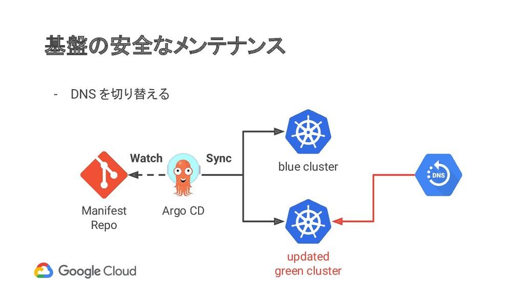 基盤の安全なメンテナンス - DNS を切り替える Manifest Repo Argo CD...